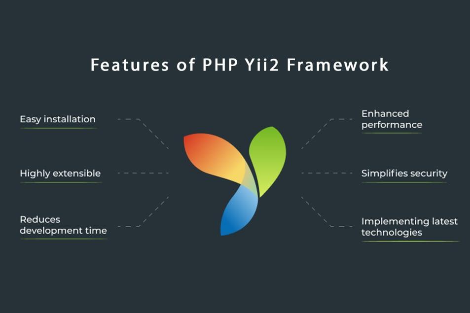 Php Yii2 Framework